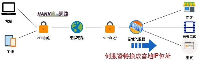 使用VPN連線後加密的狀況