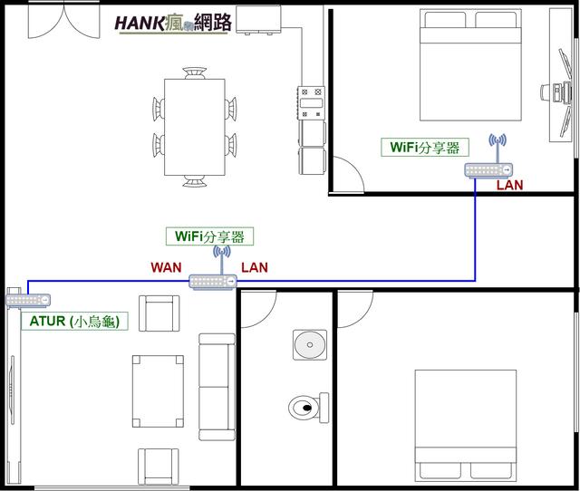公寓WiFi網路架構