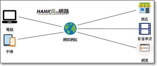 VPN的運作原理,一般上網