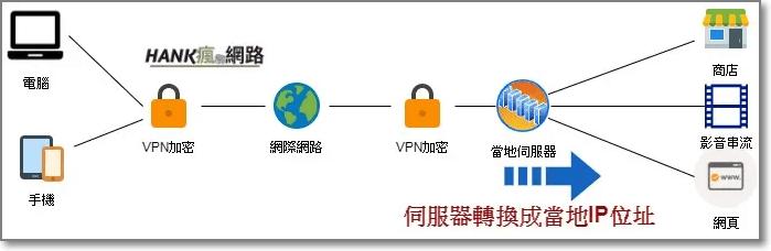 VPN的運作原理連上VPN
