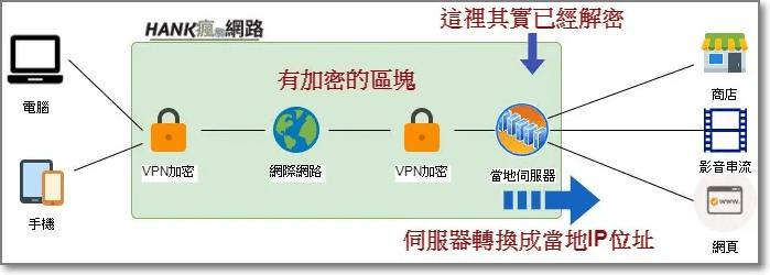 VPN的架構以及安全性