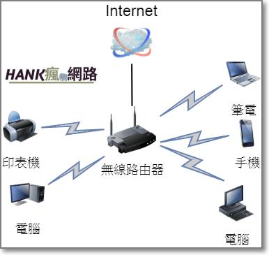 Mesh WiFi推薦 - 星狀網路