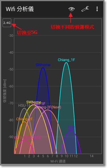 左上角點擊 2.4G的方塊可以切換到5G,上面有一個小眼睛可以切換不同的偵測模式(也可以左滑)