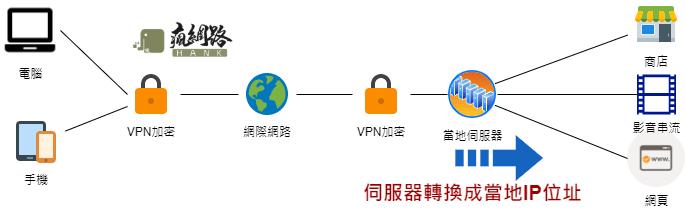 VPN架構